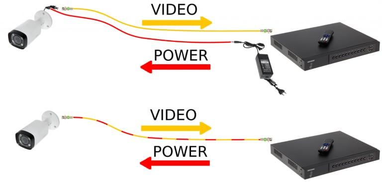تکنولوژی POC در دوربین های مداربسته